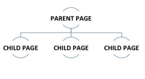 Parent Page Hierarchy